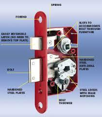 Types Of Locks For Your Door Key4freedom